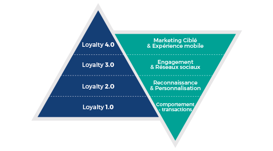 loyalty-management