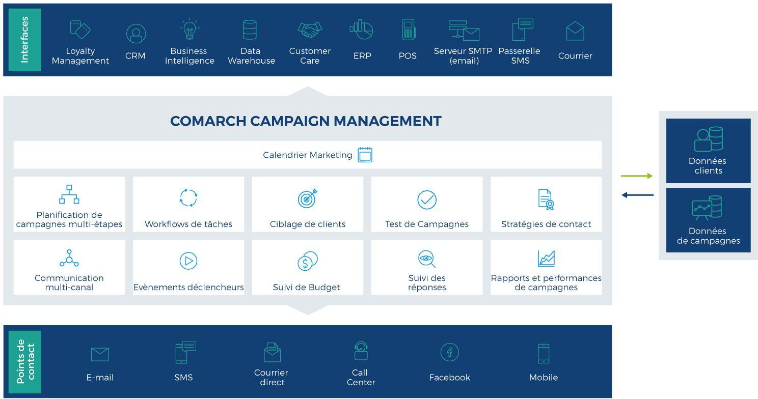 comarch campagnes marketing