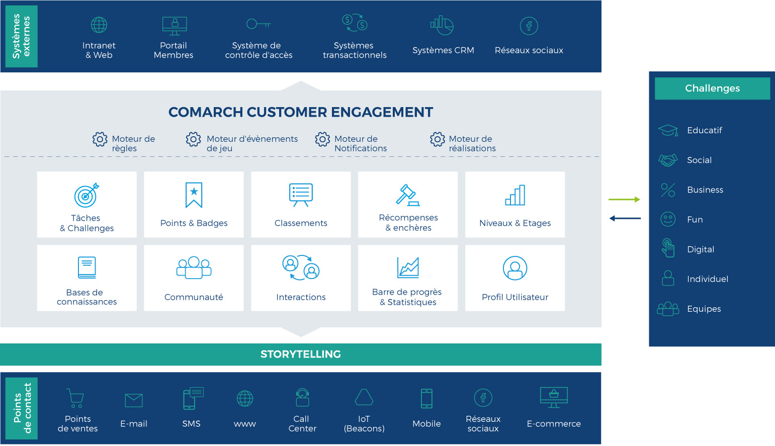 comarch customer engagement