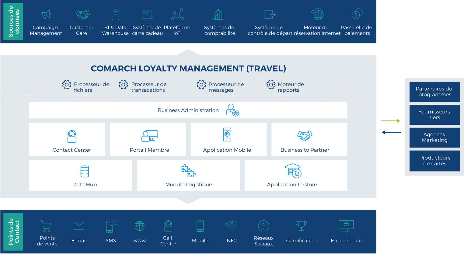 comarch clm travel edition