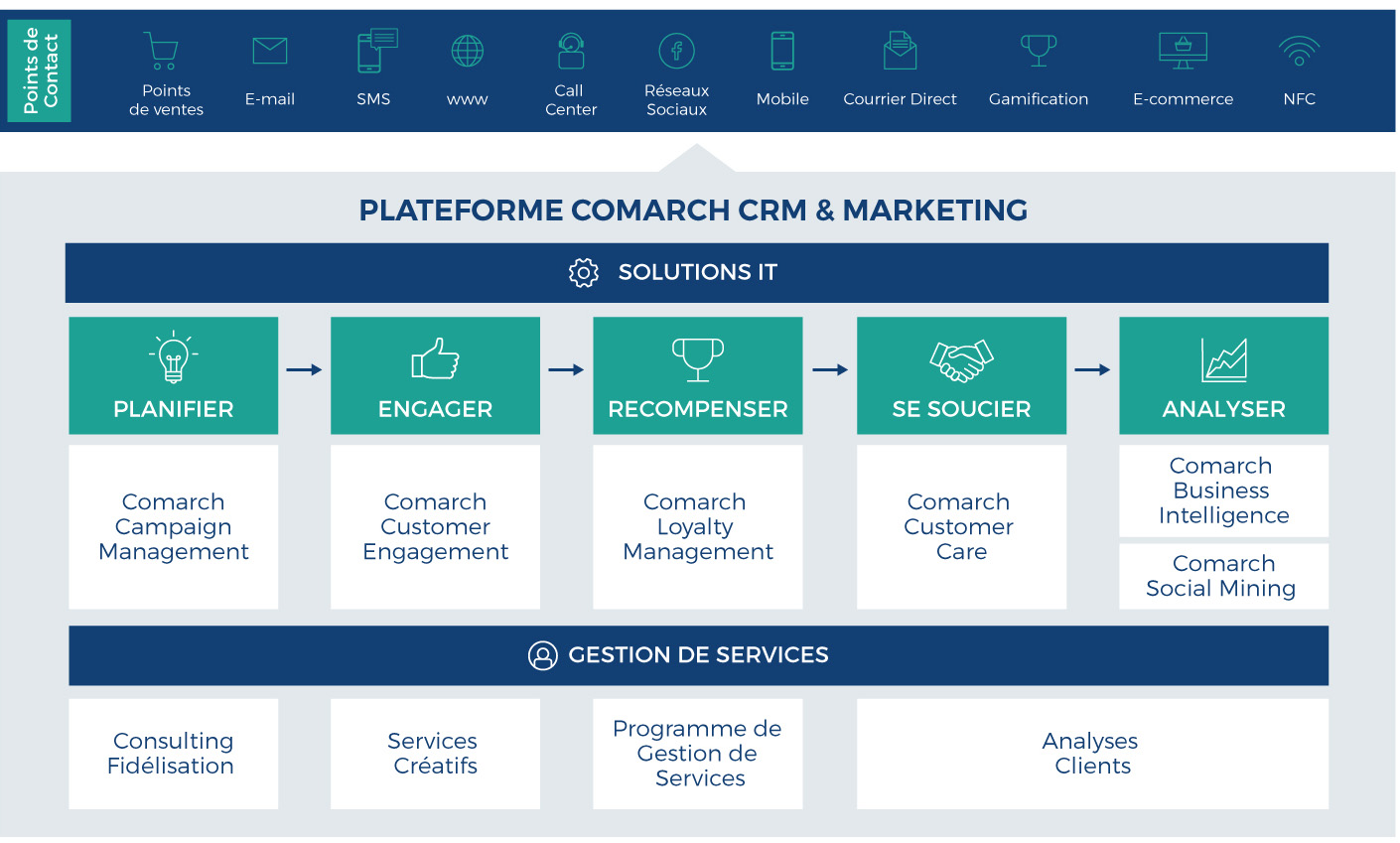plateforme crm & marketing comarch