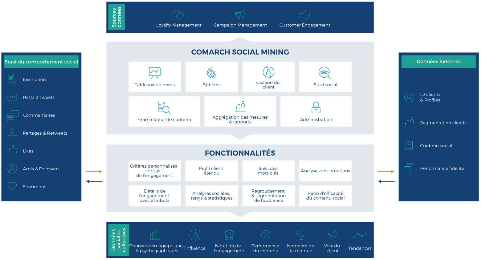 comarch social mining