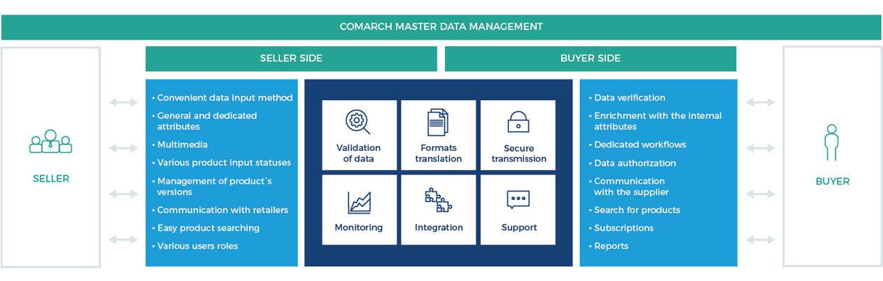 comarch master data management